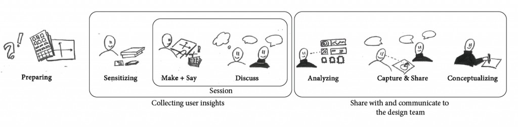 procedure of contextmapping (Sleeswijk Visser et al, 2005)